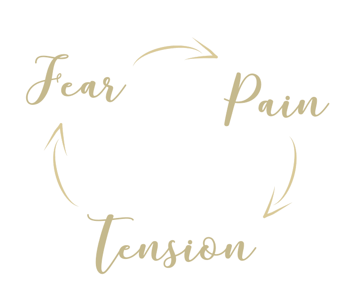 The Hypnobirthing Fear Pain Tension Cycle